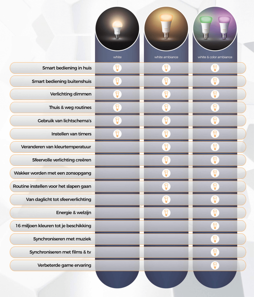 Infographic verschil Philips hue lampen